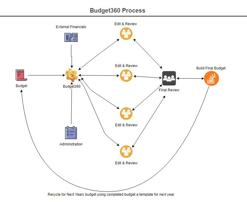 Budget 360 Process Diagram